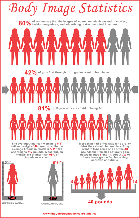 body image statistics infographic