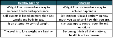 anorexia charts dieting