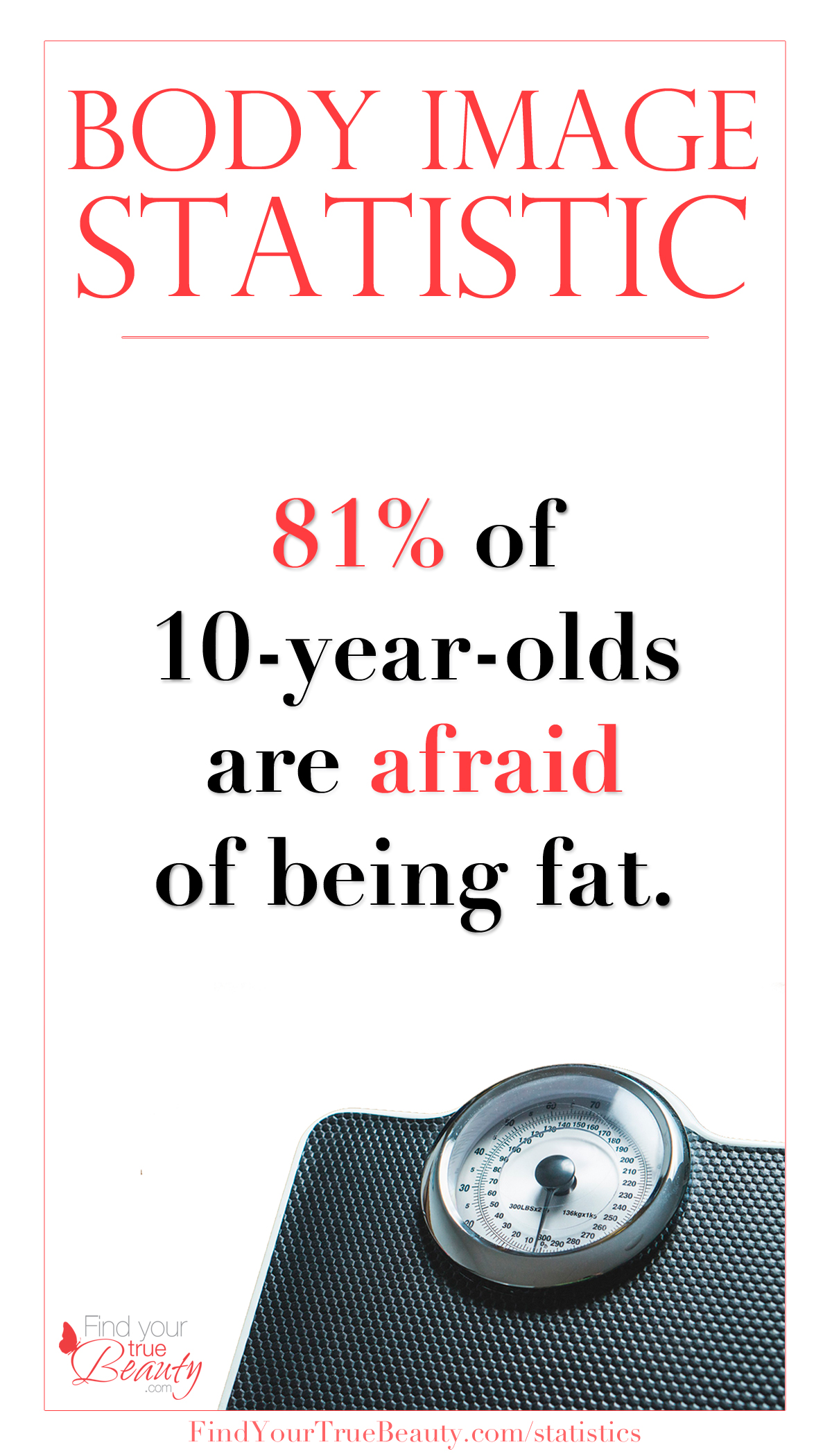 Body Image Statistic: 81% of 10-year-olds are afraid of being fat.